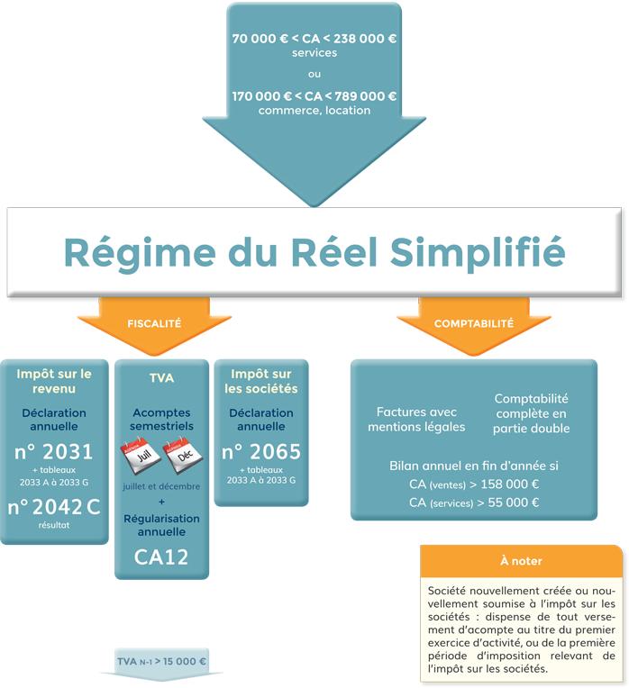 régime réel simplifié lmnp